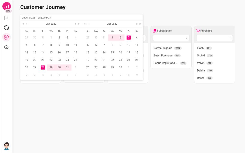 Growmatik customer journey- exact date range