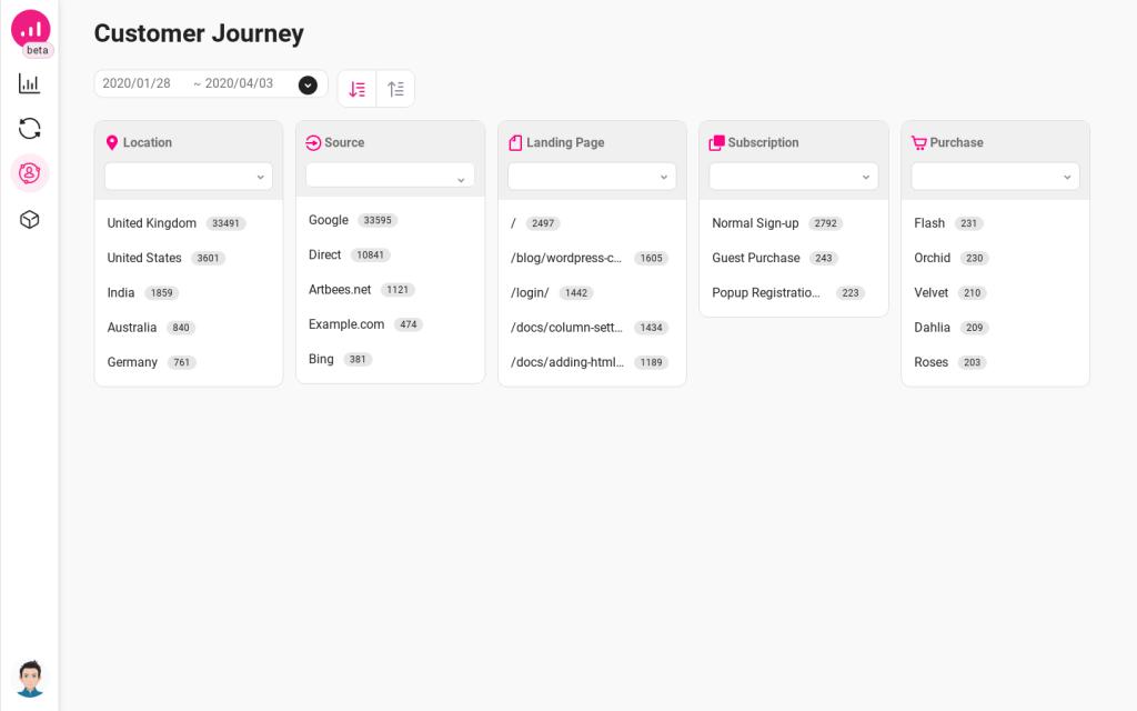 Growmatik customer journey overview