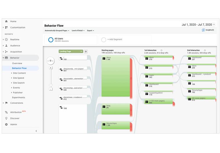 WooCommerce customer journey - Behavior - Behavior Flow