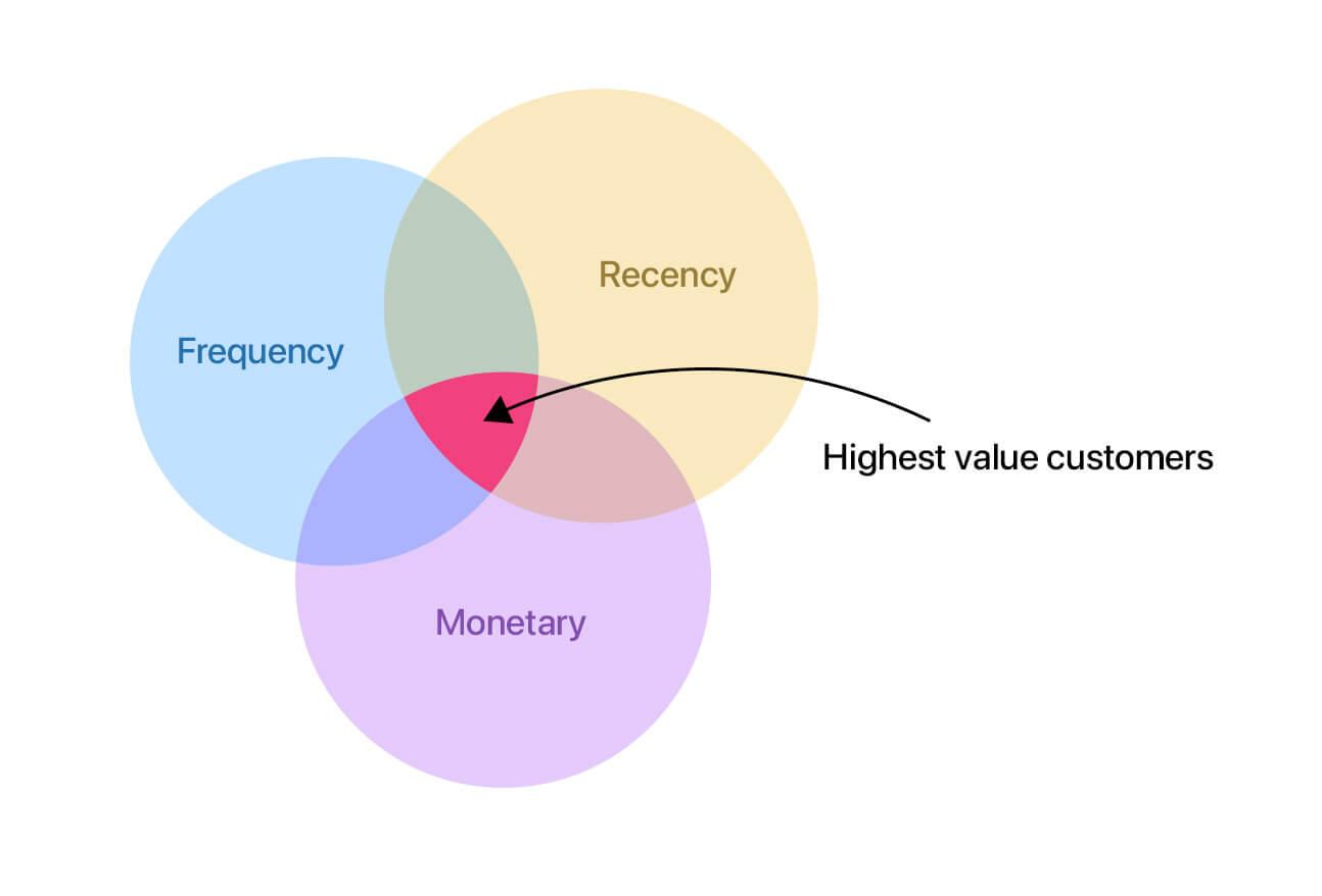 customer segment for e-commerce - RFM