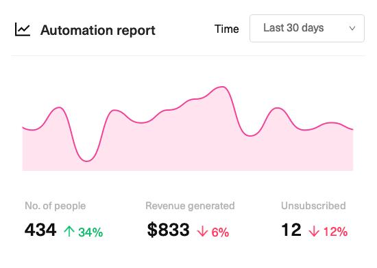 WooCommerce marketing automation - Growmatik Analytics
