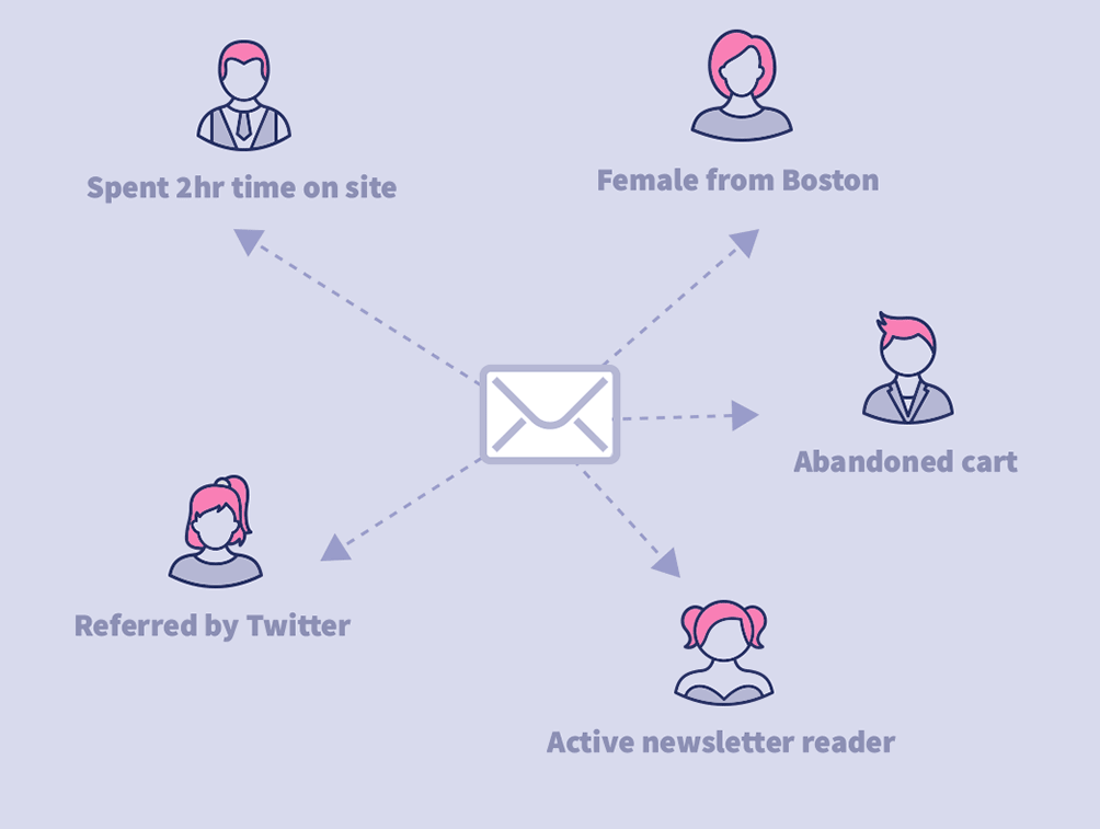 email marketing strategy - relevancy