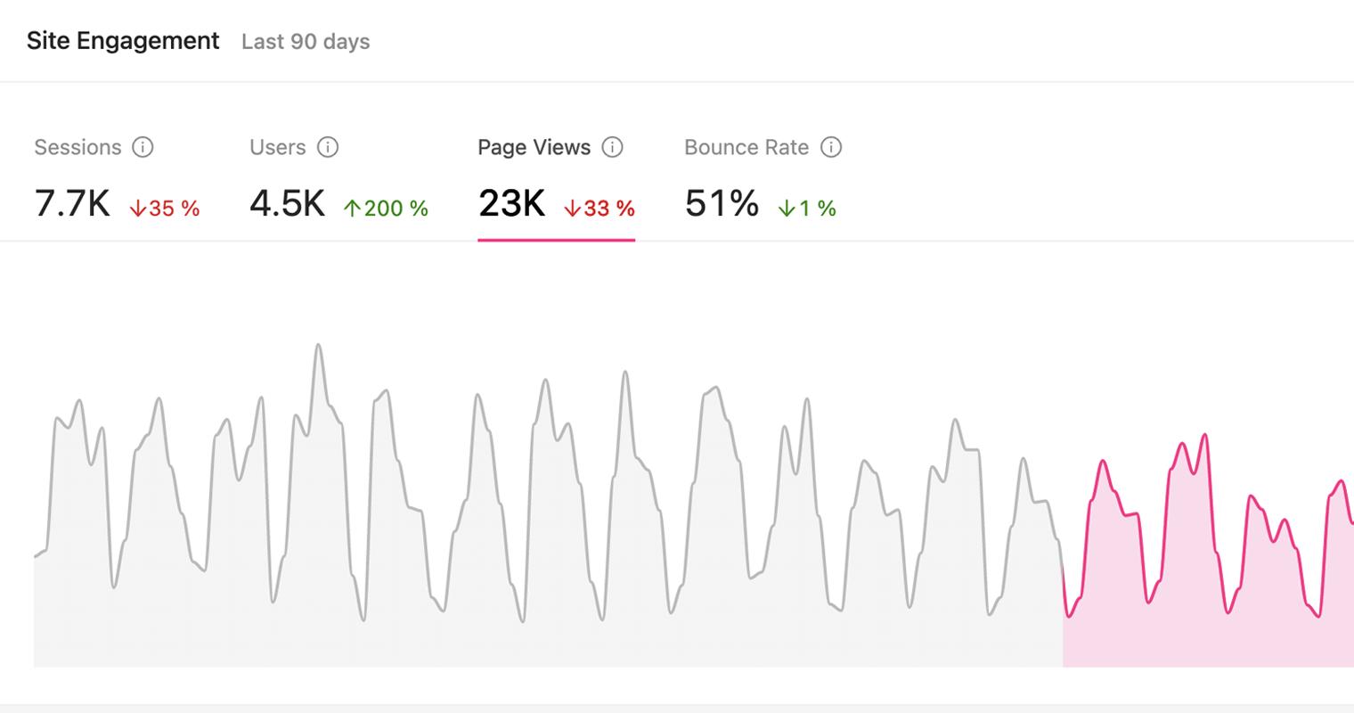 importance of marketing analytics - Growmatik analytics - site engagement