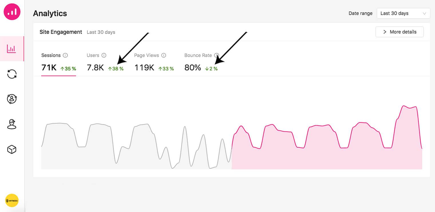 marketing automation KPIs - Growmatik analytics - Site traffic